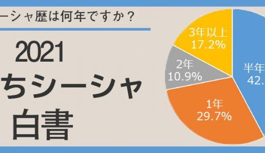 【2021おうちシーシャ白書】水たばこ生活の実態を調査!結果発表!